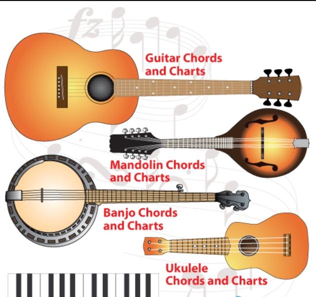 the ukulele, the mandolin and the banjo